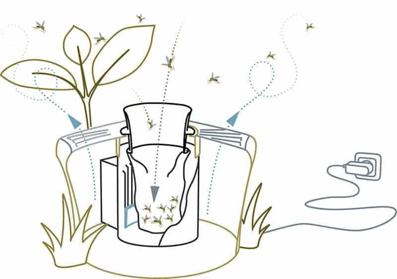 fonctionnement piege moustique biogents